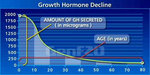 Growth Hormone Decline Chart shows an 85% reduction in HGH levels by age 60